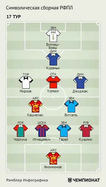 Символическая сборная 17-го тура РФПЛ