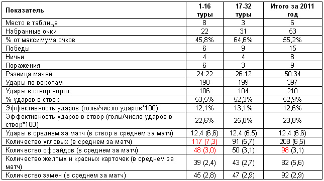 """""""Локомотив"""". Цифровые итоги 2011 года"""