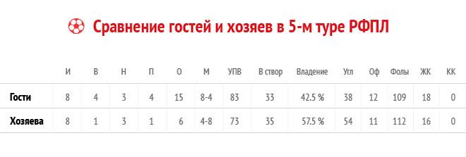 Рекорд на дерби, антирекорд в Самаре. 5-й тур в цифрах и фактах