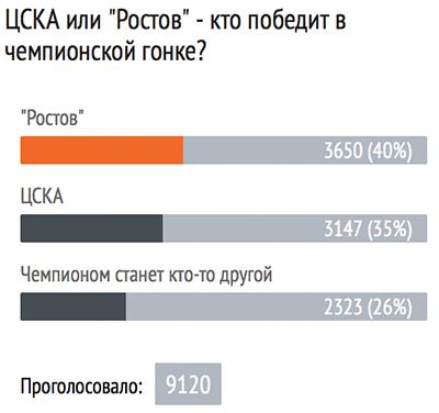 Вопрос дня. ЦСКА или «Ростов» — кто победит в чемпионской гонке?