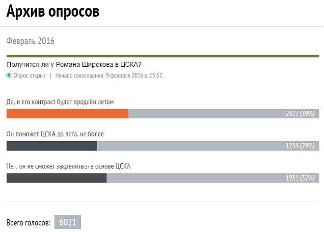 Опрос: Получится ли у Романа Широкова в ЦСКА?