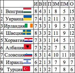 Ситуация среди команд, занимающих третьи места в группах