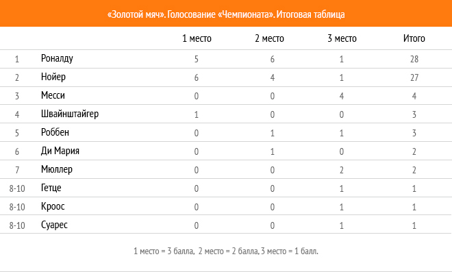 Три кандидата на «Золотой мяч» от «Чемпионата». Итоги голосования