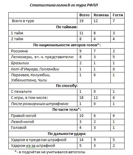 статистика голов в футболе Дайнеко
