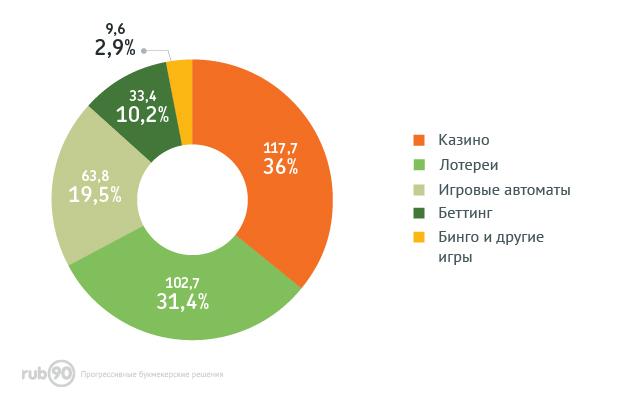 Структура доходов глобального игорного бизнеса в оффлайне