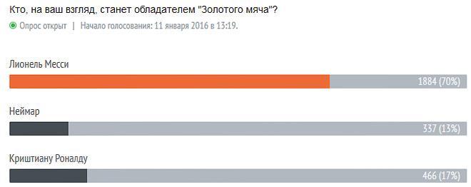 Результаты опроса на 17.00 МСК