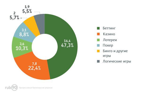 Структура доходов глобального игорного бизнеса в онлайне
