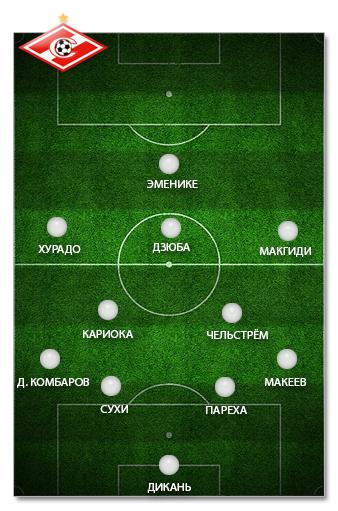 """Оптимальный состав """"Спартака"""""""