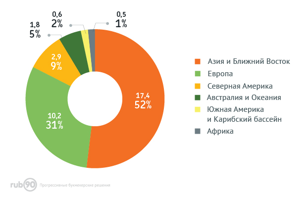 Распределение доходов игорной индустрии по регионам мира (оффлайн)