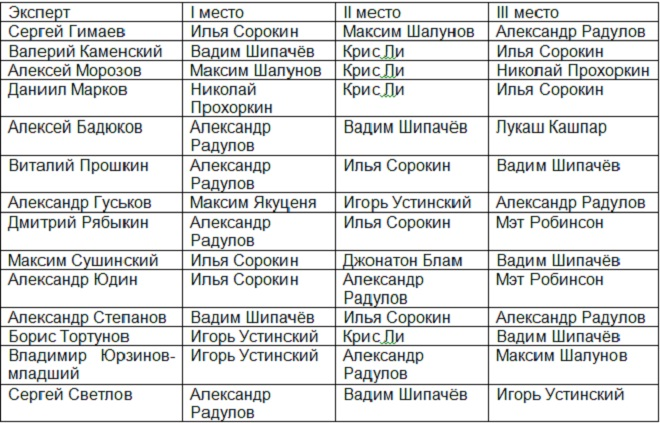 MVP января в КХЛ. Выбор экспертов