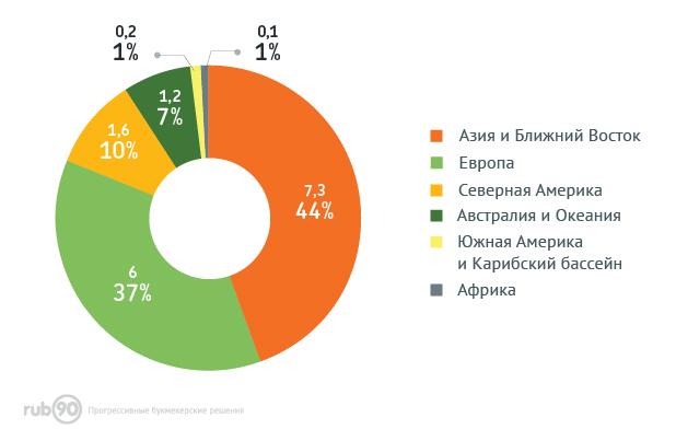 Распределение доходов игорной индустрии по регионам мира (онлайн)