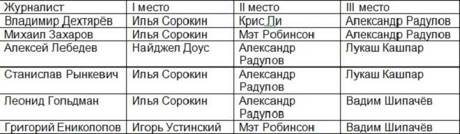 MVP января в КХЛ. Выбор журналистов