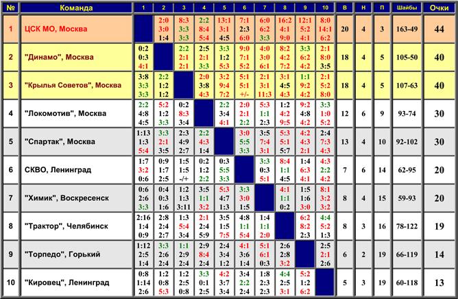 Чемпионат России Турнир молодежных команд 1718