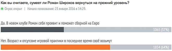 Итоги голосования на 20.30