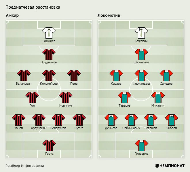 «Амкар» — «Локомотив»: ориентировочные составы