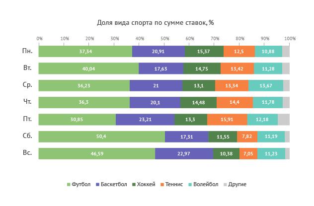 Популярность видов спорта по дням недели (по сумме ставок)