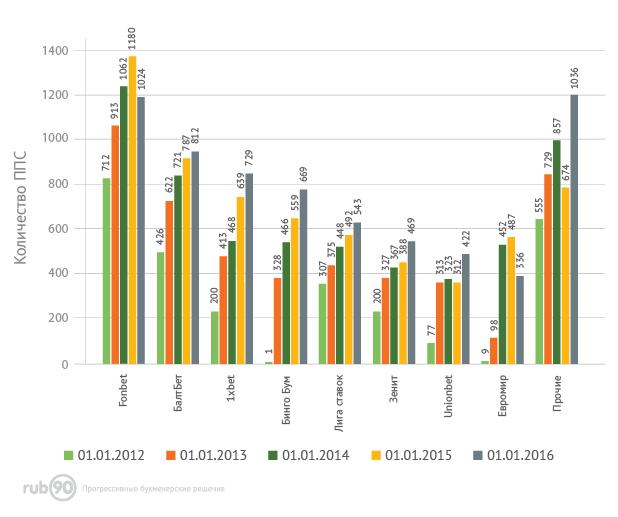Рост количества ППС в разрезе российских букмекерских лицензий