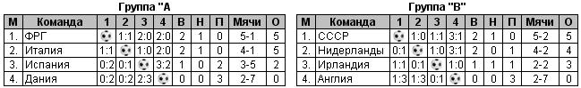 На Евро-1988 года сборная СССР заняла второе место (Видео)