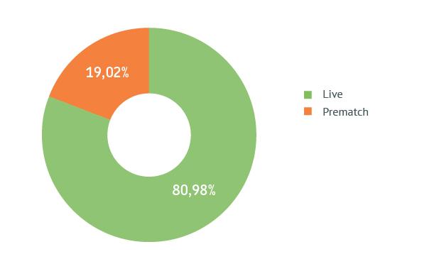 Распределение Prematch / Live (по сумме ставок)