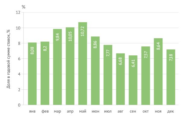 Распределение суммы ставок по месяцам в течение года