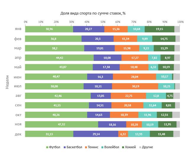 Топовые виды спорта по сумме ставок (ежемесячная динамика)