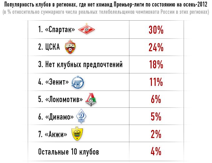 статистика спартак