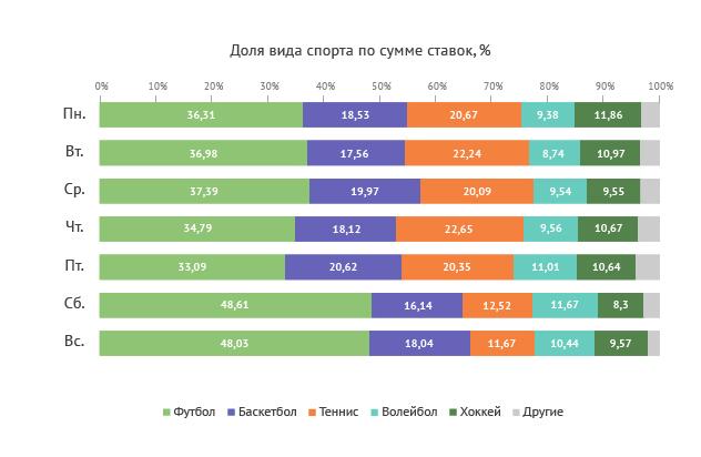 Распределение суммы ставок по видам спорта и дням недели