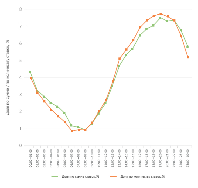 Распределение по часам (по количеству и сумме ставок)