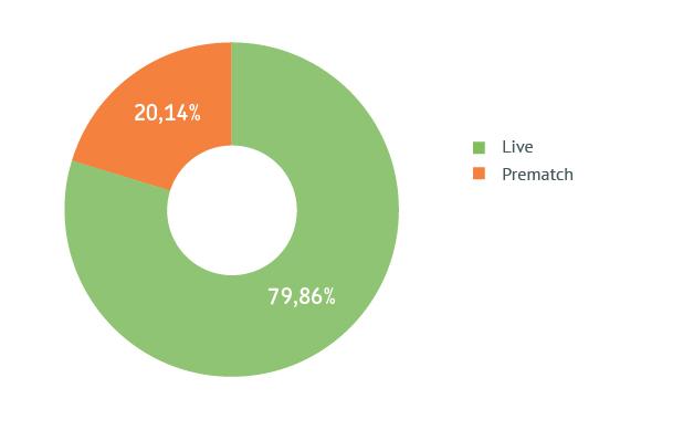Распределение Prematch/Live (по сумме ставок)
