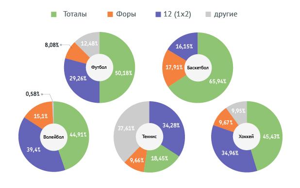 Распределение по типам ставок (топ-5 видов спорта, по сумме ставок)