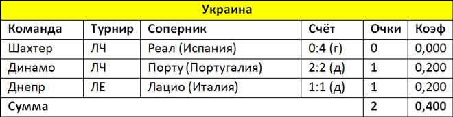 Коэффициенты УЕФА: «Локомотив» подарил Франции пятое место