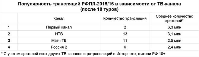 «Спартак» - ЦСКА вне конкуренции. Самые популярные клубы и матчи