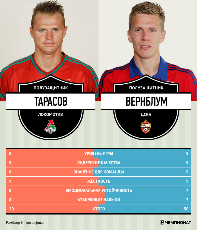 Тарасов VS Вернблум. Сравнение Юрия Ковтуна
