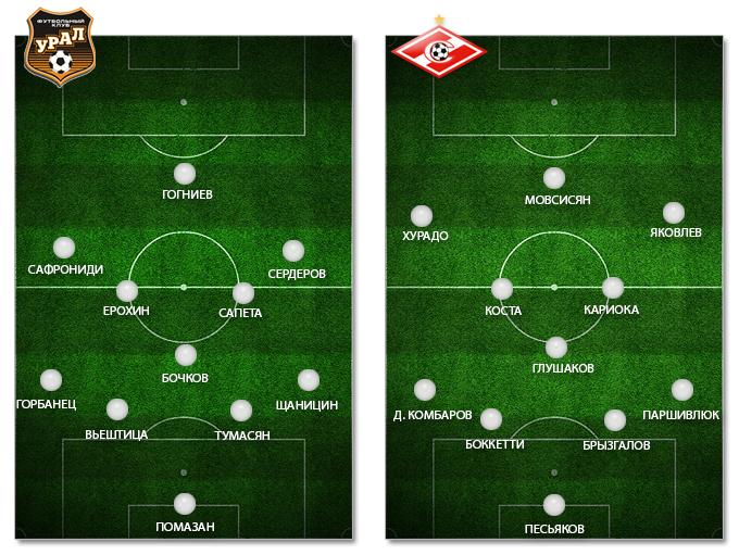 Превью: УРАЛ vs СПАРТАК 2-й тур Премьер-лига 2013-2014 (Видео)