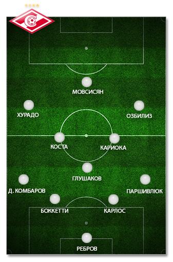 """Оптимальный состав ФК """"Спартак"""" Москва сезона 2013-2014"""