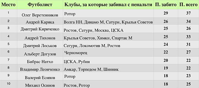 10 футболистов, забивших больше всего голов с пенальти в истории чемпионата России