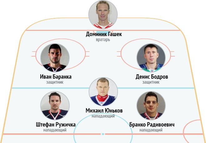 Символическая сборная «Спартака» в КХЛ