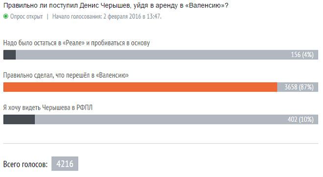 Опрос: Правильно ли поступил Денис Черышев, уйдя в аренду в «Валенсию»?