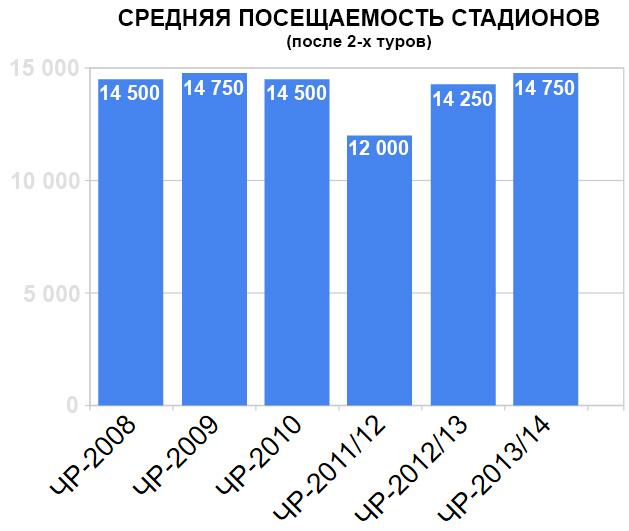 Средняя посещаемость стадионов (после 2-х туров)