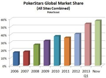 Динамика развития PokerStars