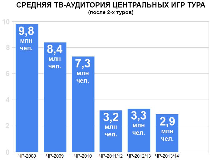 Средняя ТВ-аудитория центральных матчей тура (после 2-х туров)