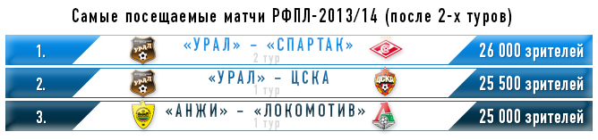 Самые посещаемые матчи РФПЛ-2013/14 (после 2-х туров)