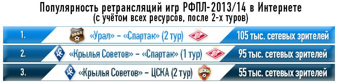 Популярность ретрансляций игр РФПЛ-2013/14 в Интернете (с учетом всех ресурсов, после 2-х туров)