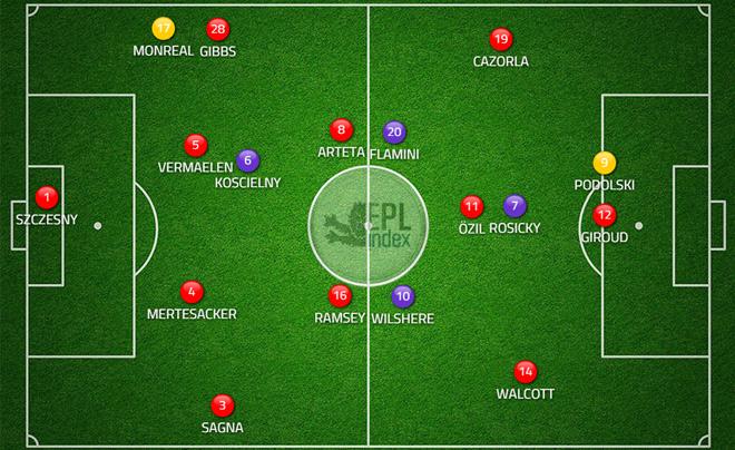 Состав «Арсенала»