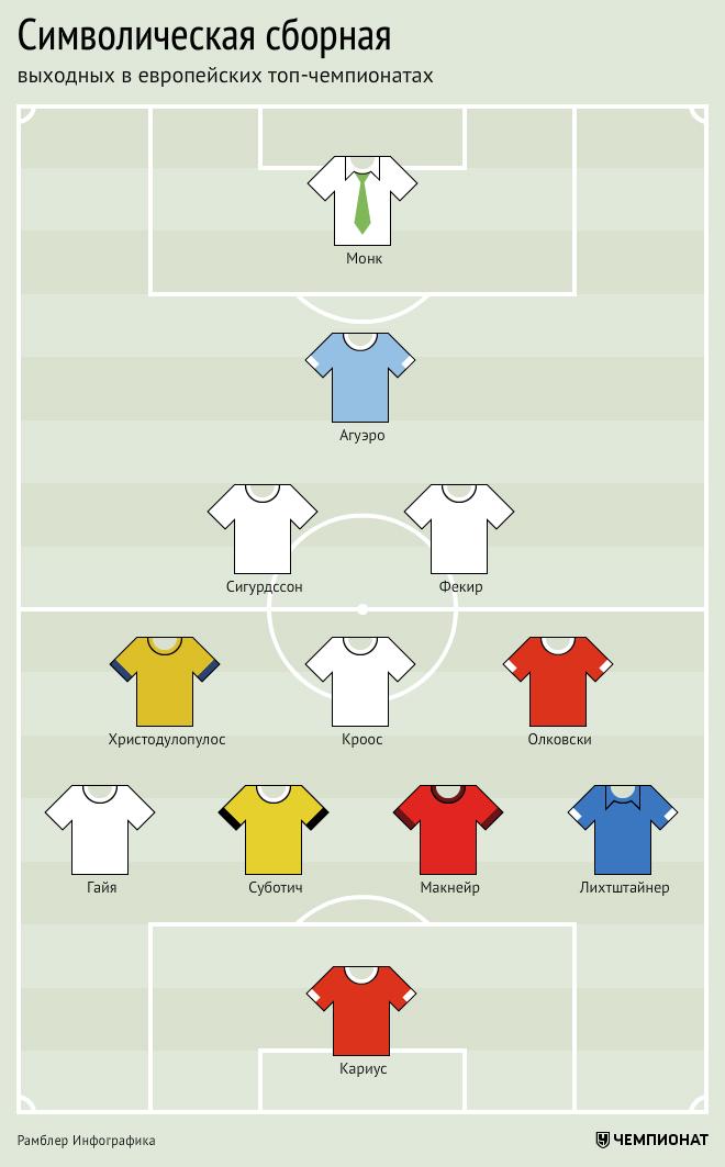 Символическая сборная топ-чемпионатов Европы