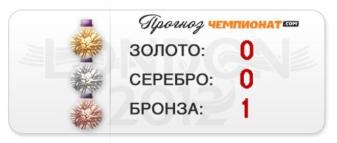 """Прогноз """"Чемпионат.com"""" - бронзовая медаль ватерполисток"""
