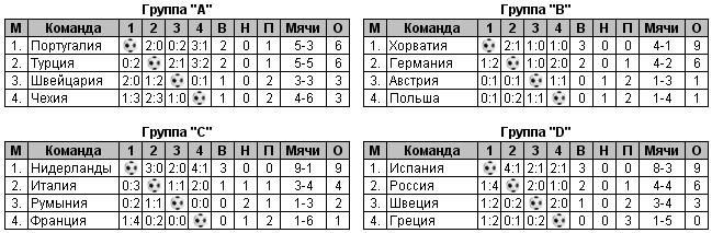 На Евро-2008 сборная России заняла третье место (Видео)
