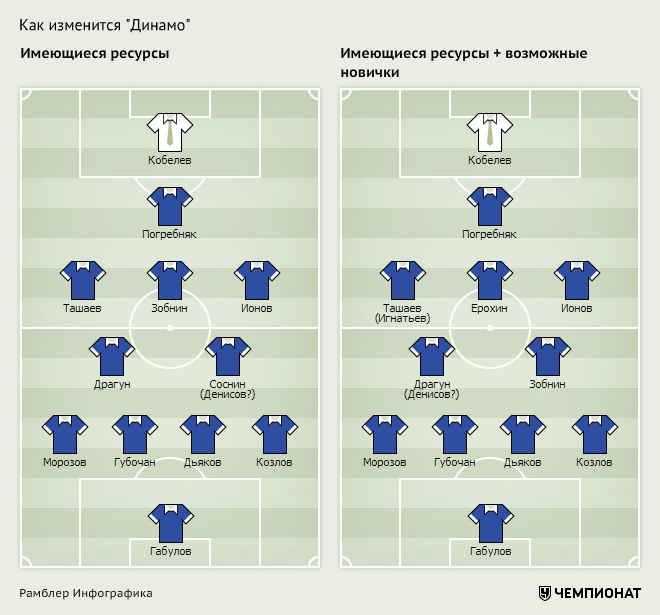 Как изменится состав «Динамо»