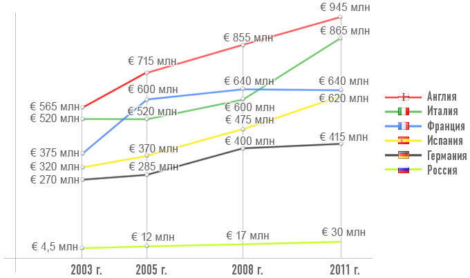 Динамика доходов от ТВ в топ-чемпионатах стран УЕФА