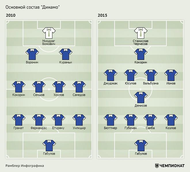 Стабилизация. Как изменились составы топ-клубов РФПЛ за пять лет